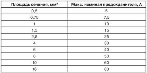 Таблица выбора предохранителей