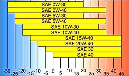 Класcификация масел по SAE